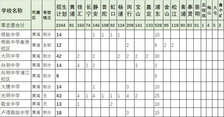 上海中考零志愿是什么意思